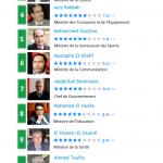 Classement des ministres du Maroc selon les internautes