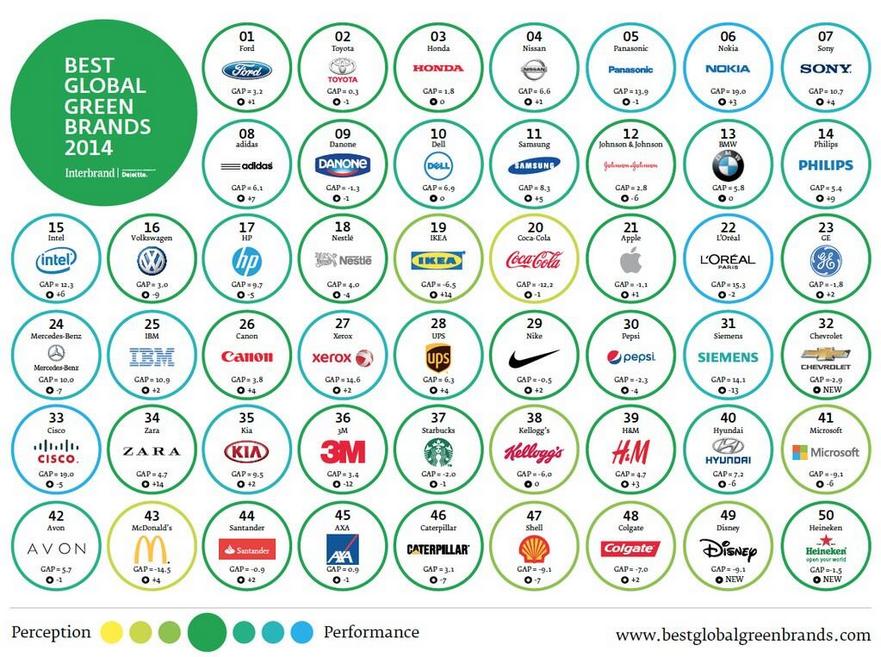 Interbrand-BGGB2014-classement