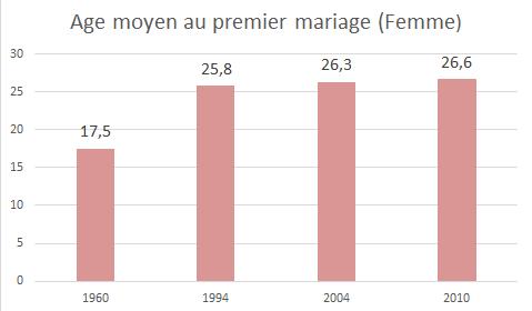 Graph femme 1