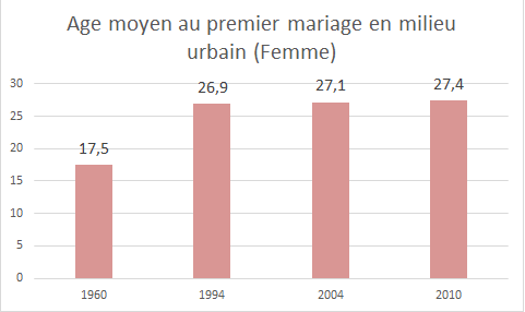 Graph femme urbain