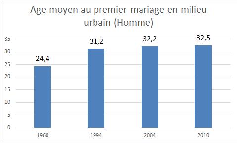 Graph homme urbain