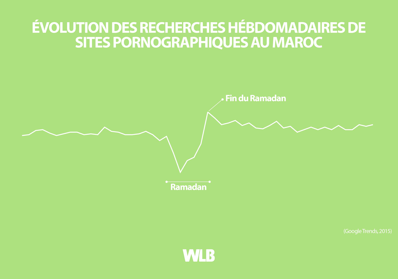 Évolution des recherches hébdomadaires de sites pornographiques au Maroc