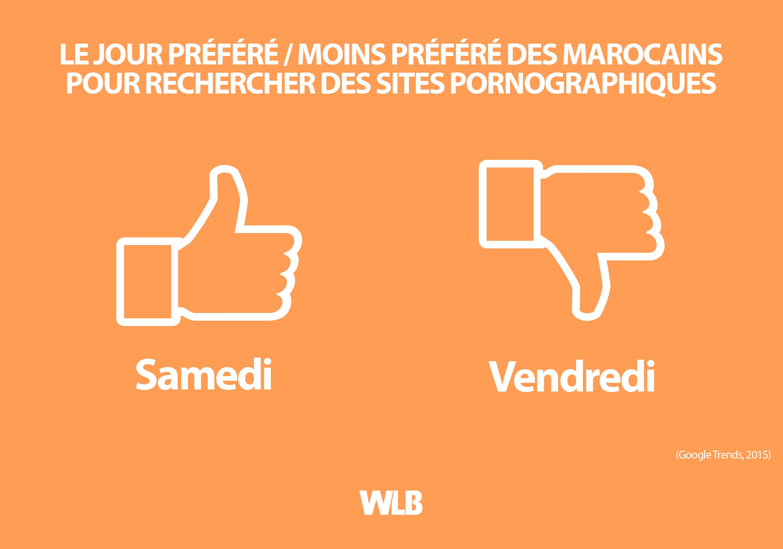 Le jour préféré / moins préféré des Marocains pour rechercher Des sites pornographiques
