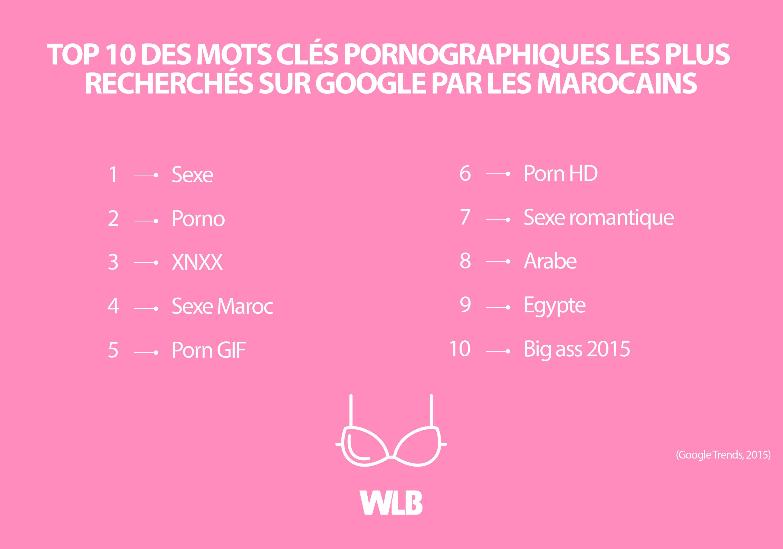Top 10 des mots clés pornographiques les plus recherchés sur Google par les Marocains