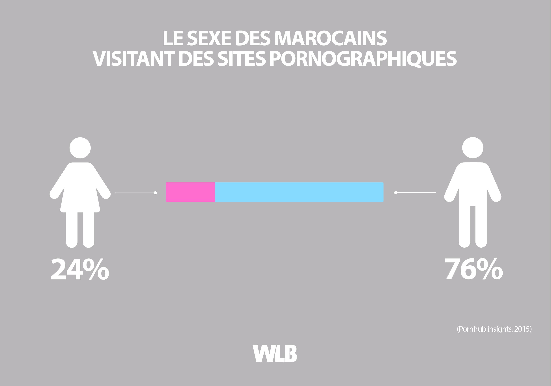 Le sexe des Marocains visitant des sites pornographiques