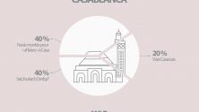 15 villes Marocaines décryptées en infographie