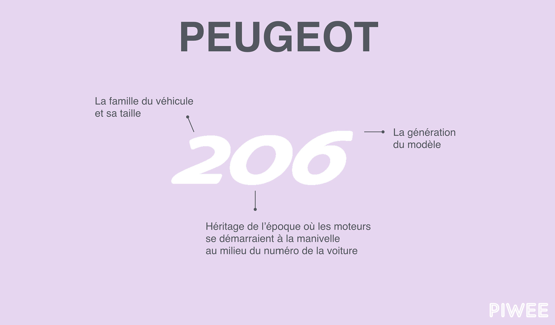 signification-chiffres-marque-peugeot